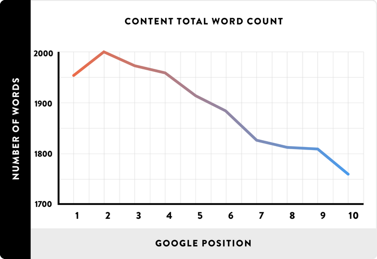 content total word count vs google position